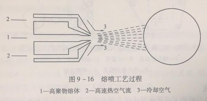 过滤布_熔喷非织造布的工艺流程详细解读,附带熔喷工艺流程图_山东 ...